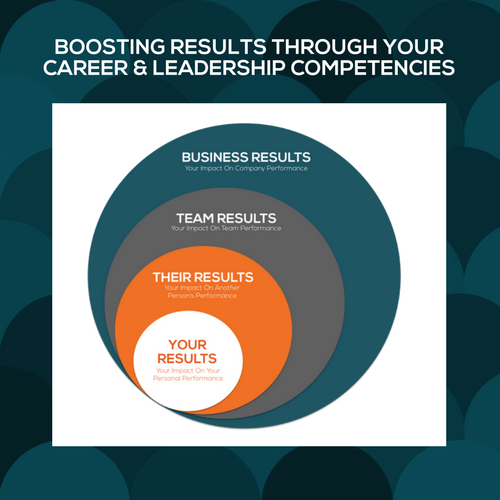 Image of Leadership and Career Competency Model. Shows four circles inside of each other. Starting with the smallest and working out: Your Results, Their Results, Team Results, Business Results
