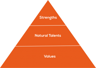 [image] showing strengths & natural talents & values