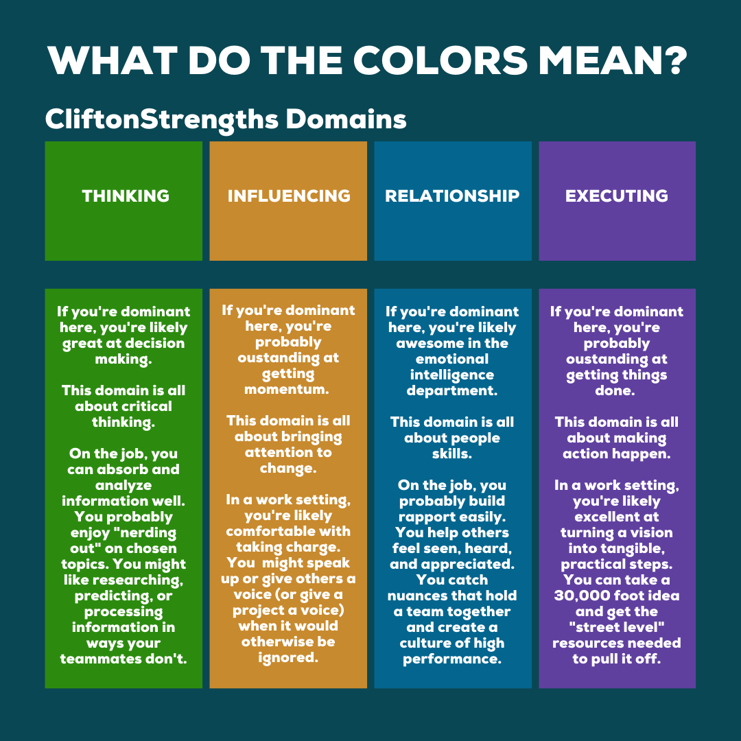 strengthsfinder colors - domain definitions