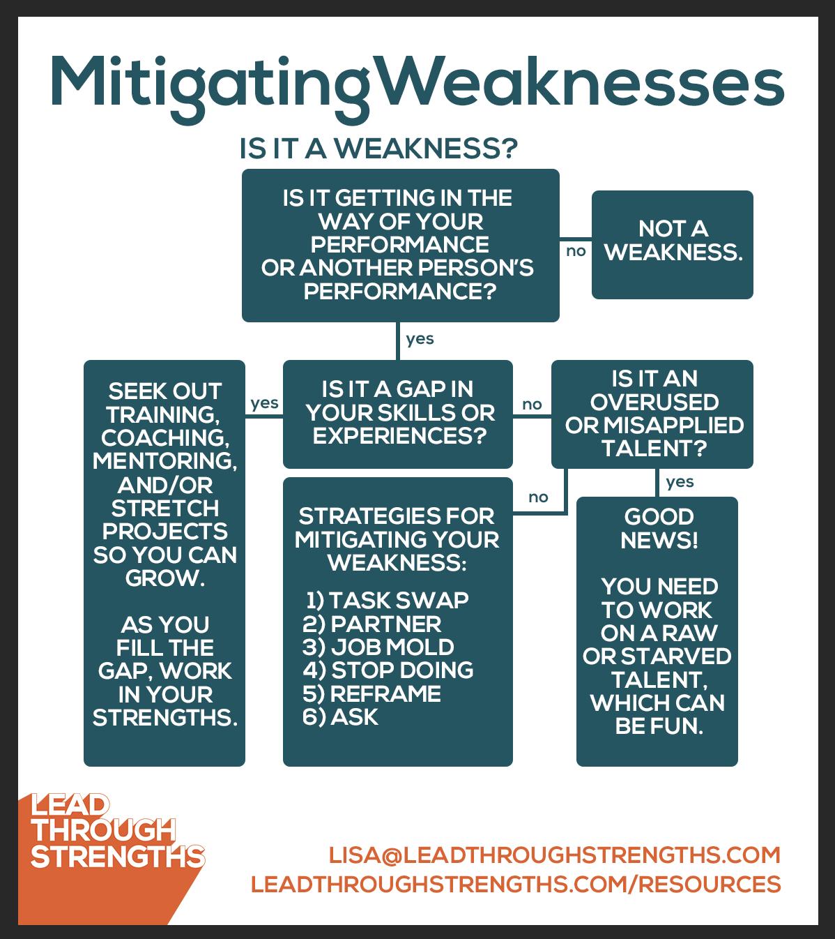 "<img src=""""> Weaknesses Flow Chart"